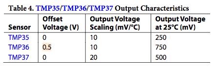 Temperature Sensing with Arduino · Caffeinspiration