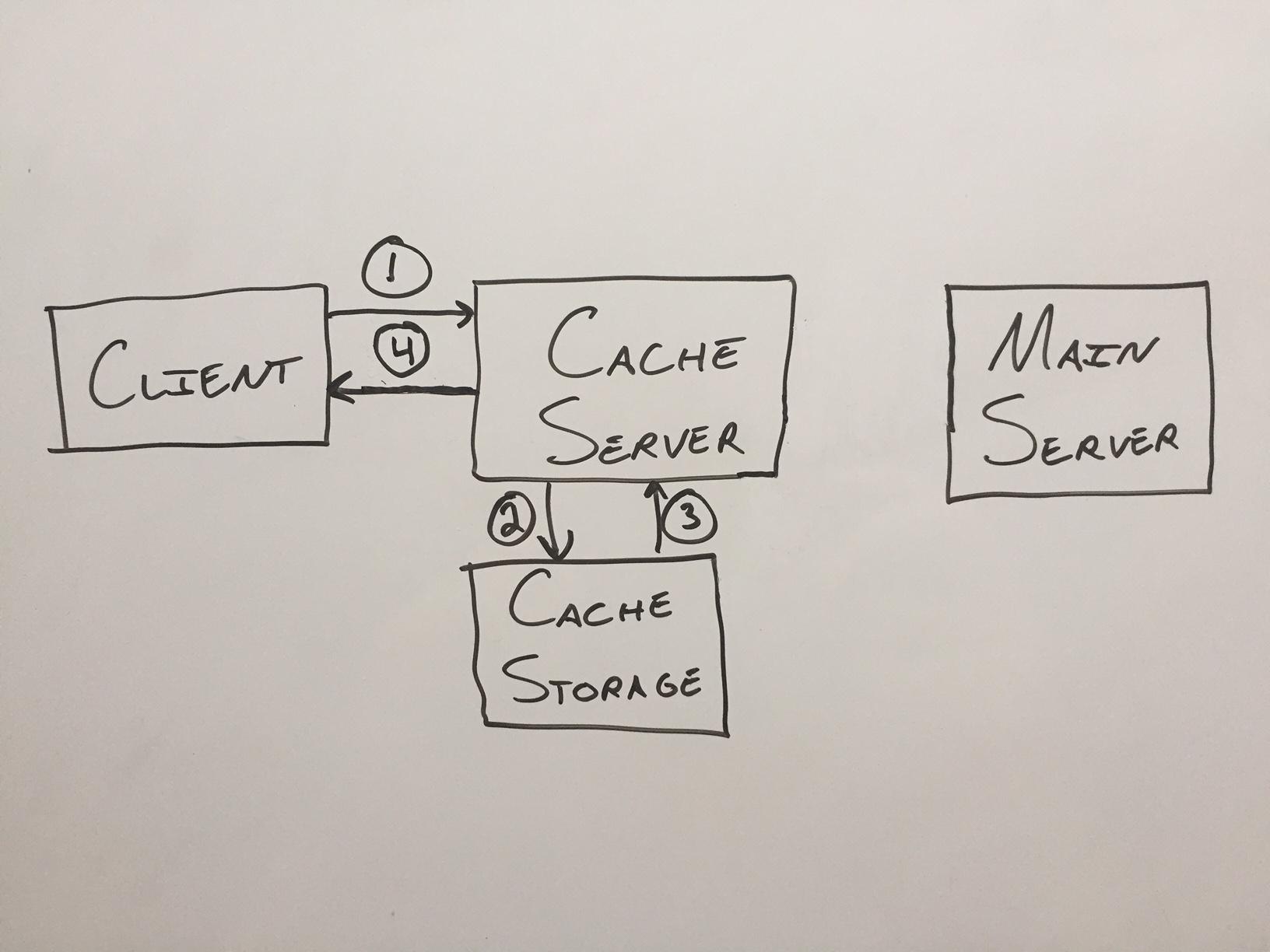Building a Simple Cache Server in Python · Caffeinspiration